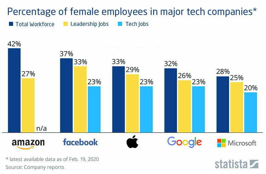 Women stats for major tech